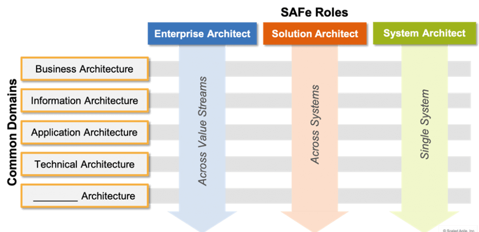 Does Agile need architecture to be successful? by Klaus-Jürgen Hagenlocher